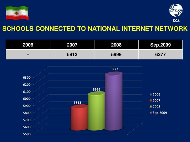Schools connected to national internet network