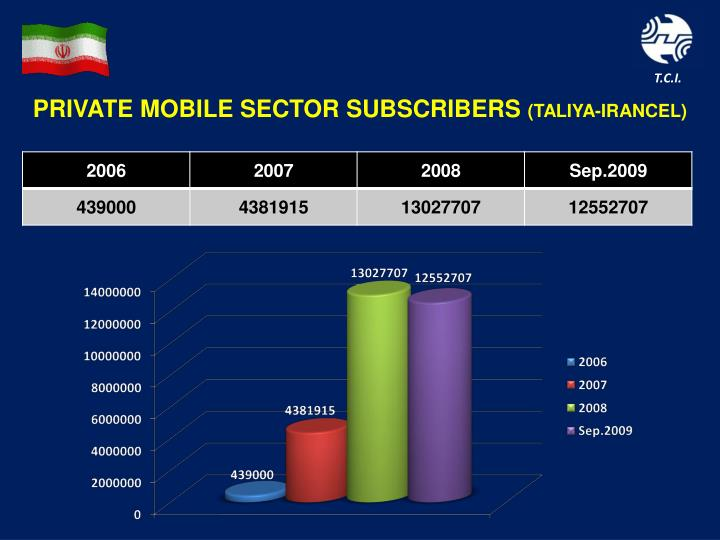 PRIVATE MOBILE SECTOR SUBSCRIBERS