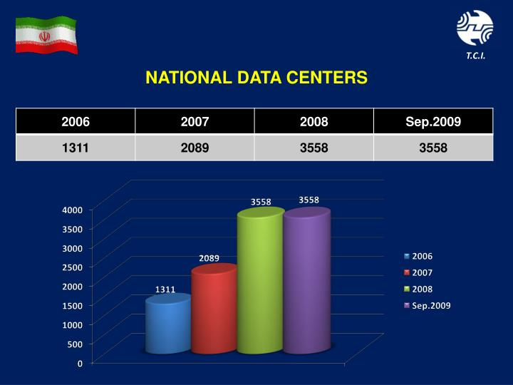 NATIONAL DATA CENTERS