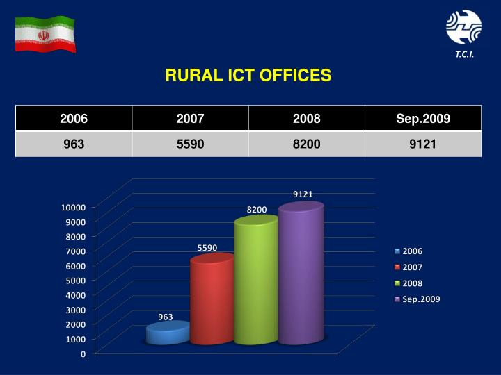 RURAL ICT OFFICES