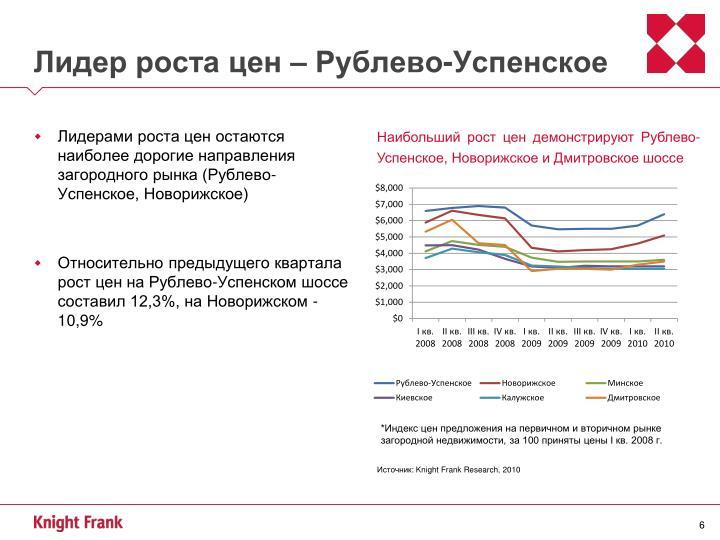 Лидер роста цен – Рублево-Успенское