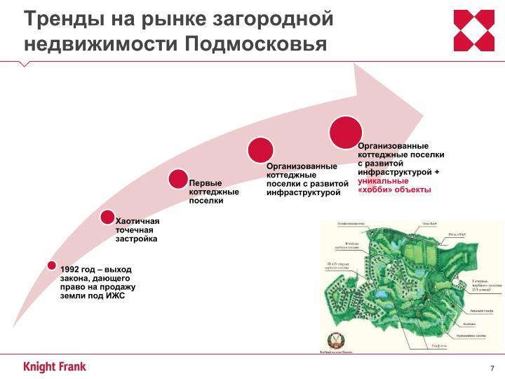 Тренды на рынке загородной недвижимости Подмосковья