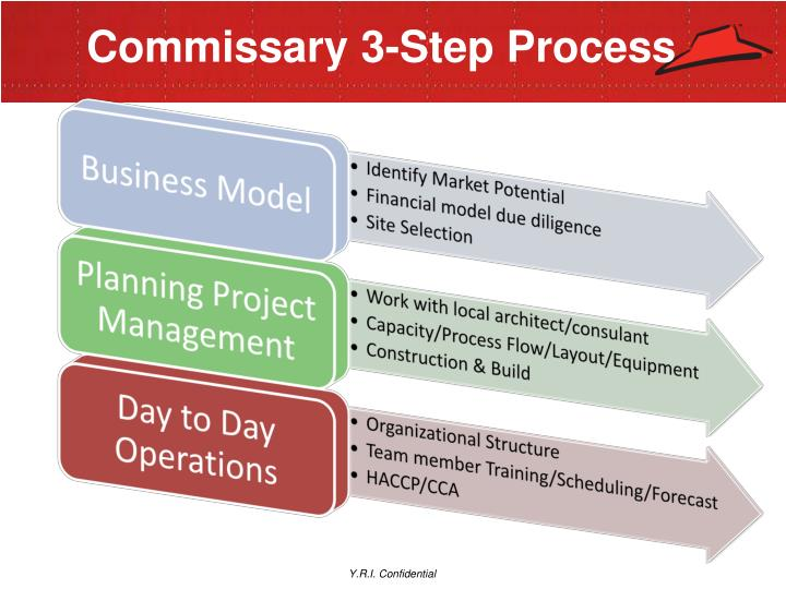 Commissary 3-Step Process