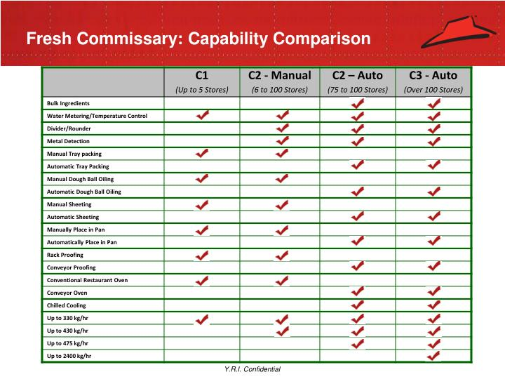 Fresh Commissary: Capability Comparison