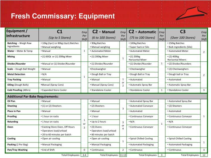 Fresh Commissary: Equipment