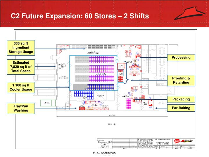 C2 Future Expansion: 60 Stores – 2 Shifts