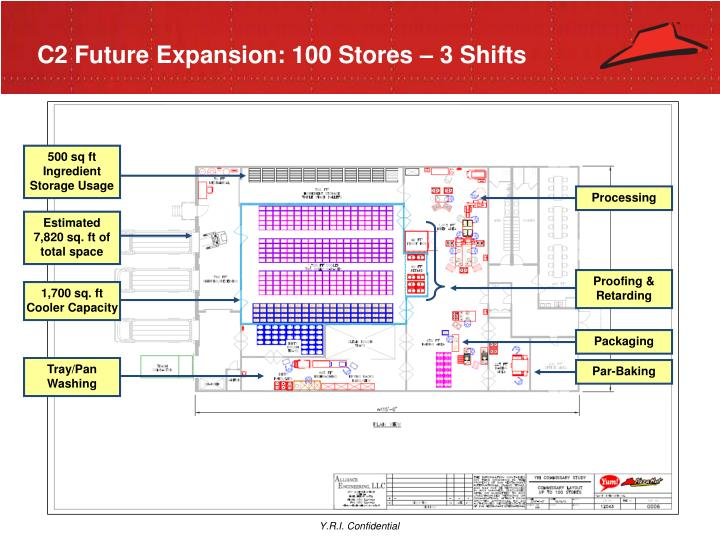 C2 Future Expansion: 100 Stores – 3 Shifts
