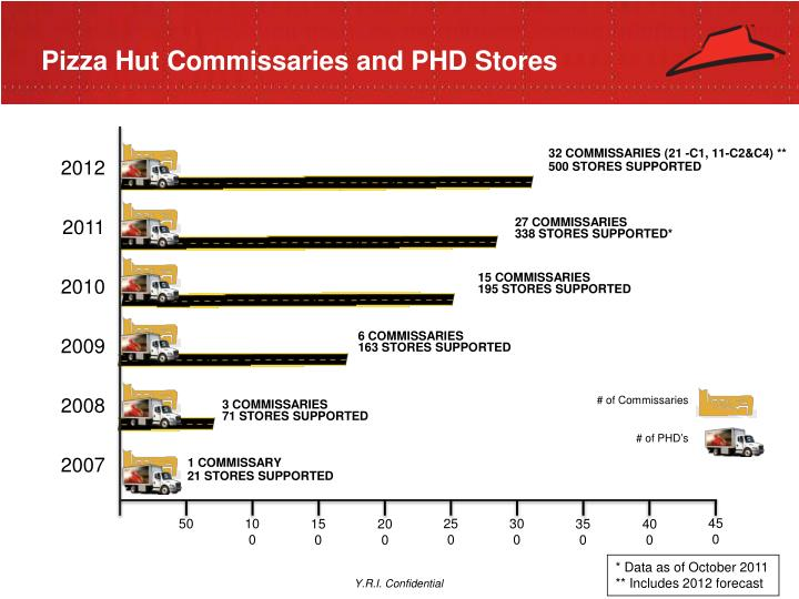 Pizza Hut Commissaries and PHD Stores