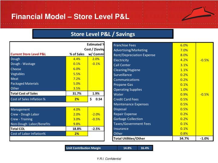 Financial Model – Store Level P&L