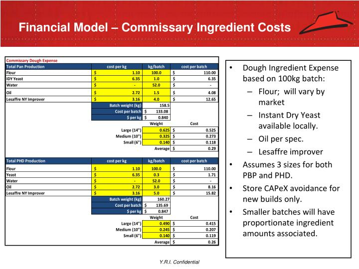 Financial Model – Commissary Ingredient Costs