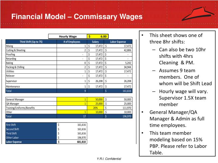 Financial Model – Commissary Wages