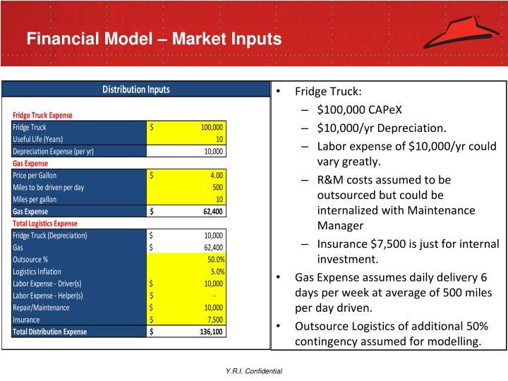 Financial Model – Market Inputs