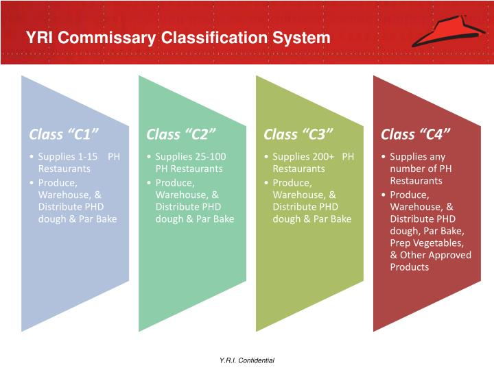YRI Commissary Classification System