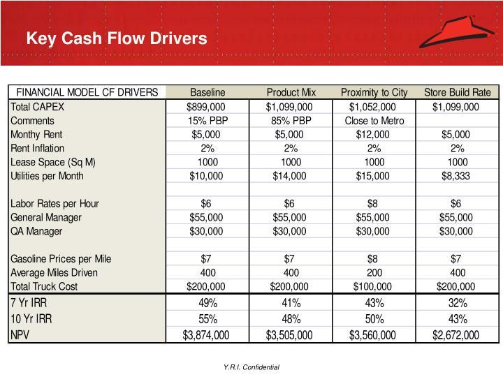 Key Cash Flow Drivers