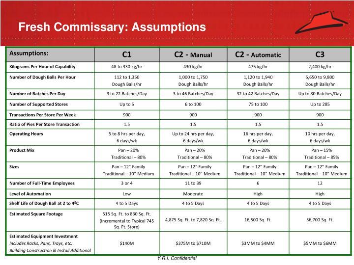 Fresh Commissary: Assumptions