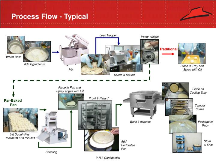 Process Flow - Typical