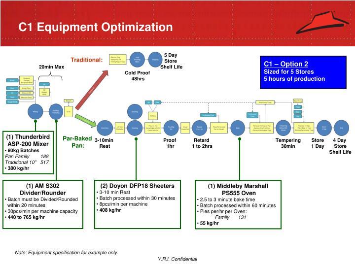 C1 Equipment Optimization