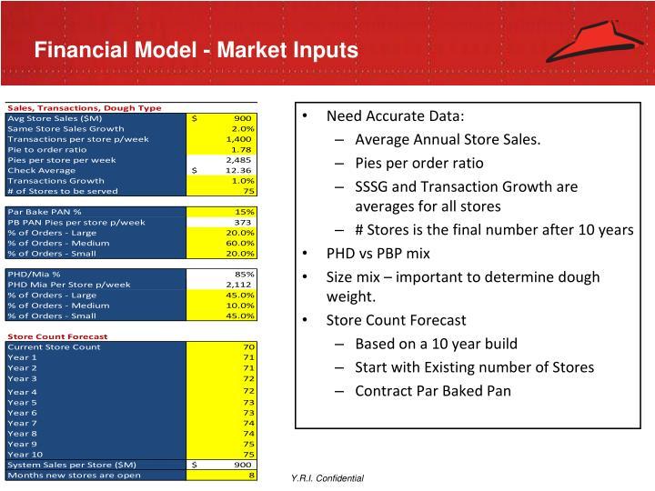 Financial Model - Market Inputs