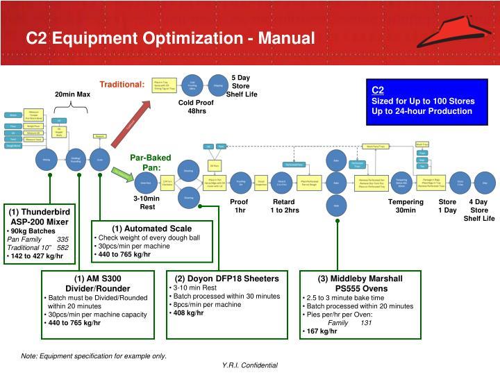 C2 Equipment Optimization - Manual