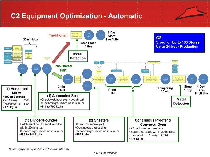 C2 Equipment Optimization - Automatic