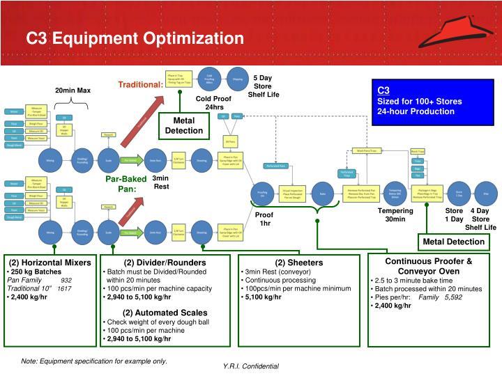 C3 Equipment Optimization