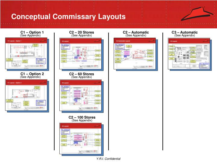 Conceptual Commissary Layouts