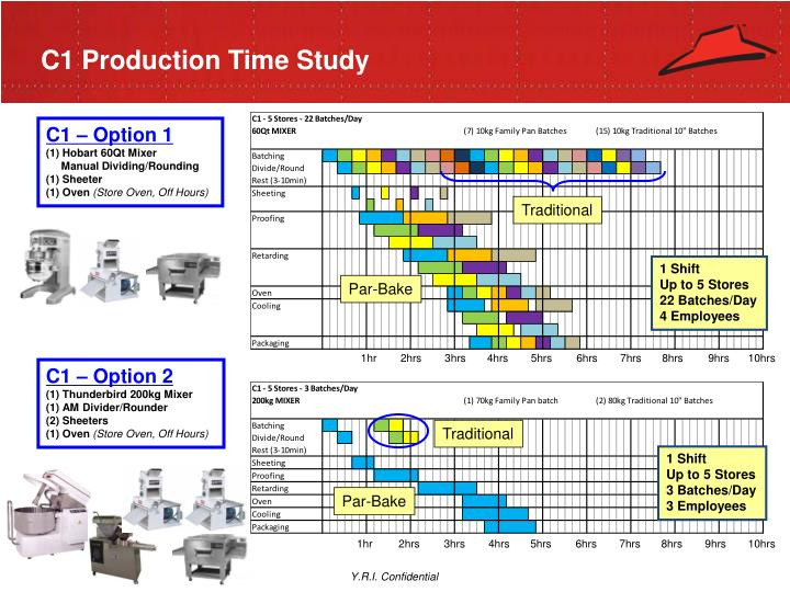 C1 Production Time Study