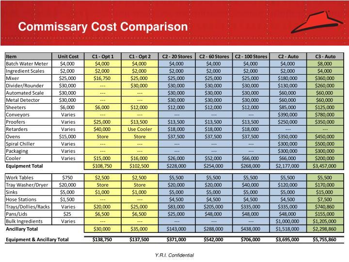Commissary Cost Comparison