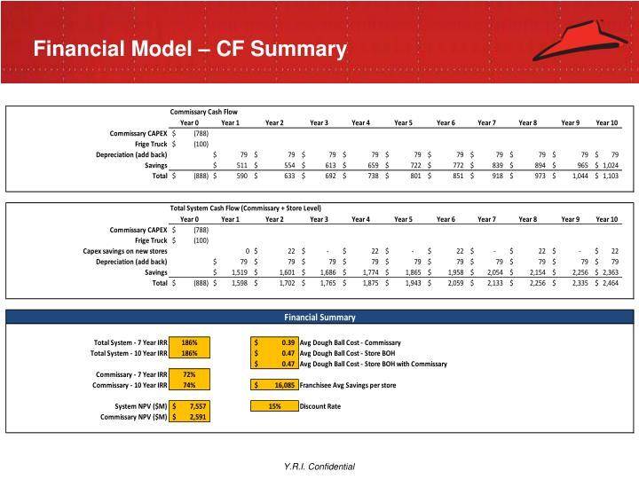Financial Model – CF Summary