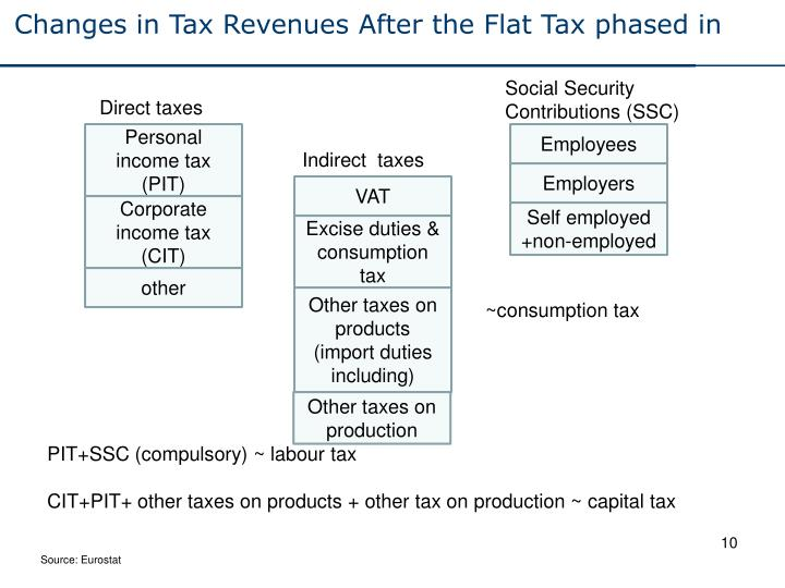 Changes in Tax Revenues After the Flat Tax phased in