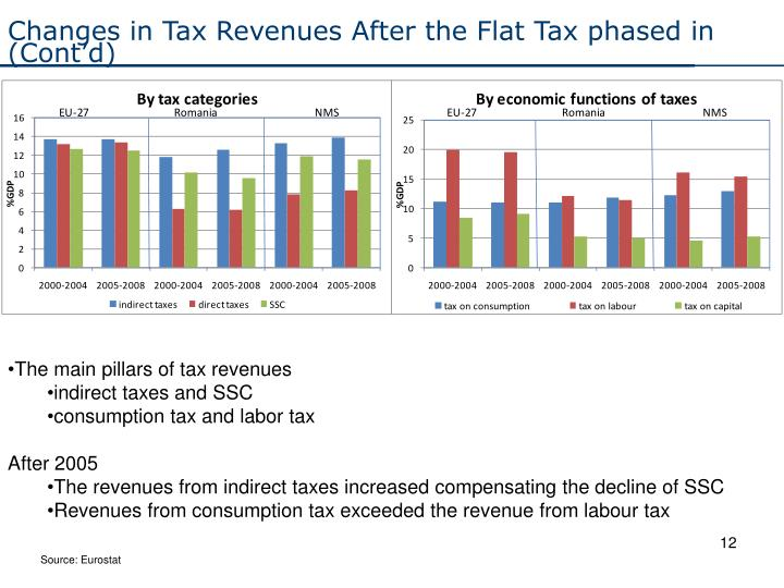 Changes in Tax Revenues After the Flat Tax phased in (Cont'd)