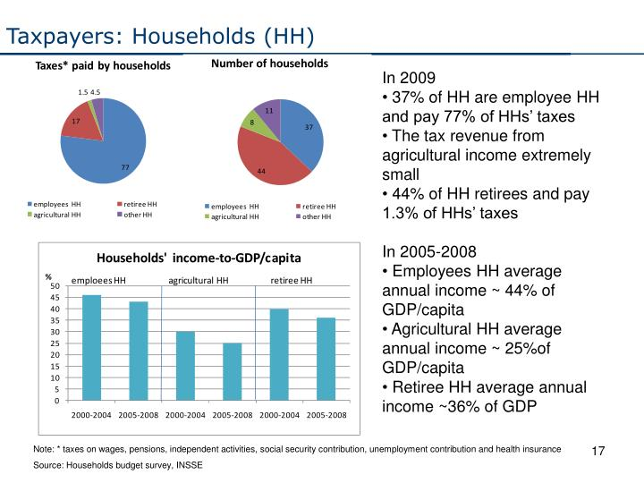 Taxpayers: Households (HH)