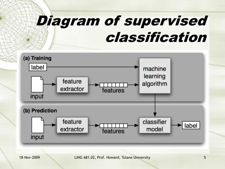 Diagram of supervised classification