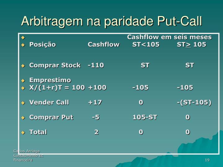 Arbitragem na paridade Put-Call