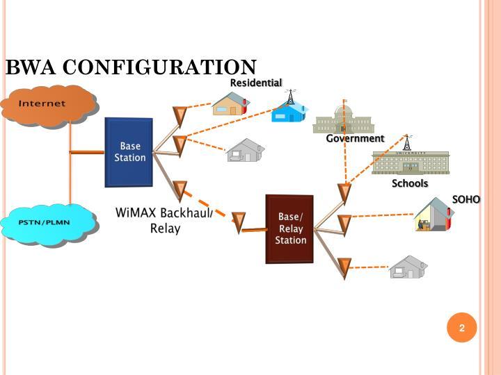BWA CONFIGURATION