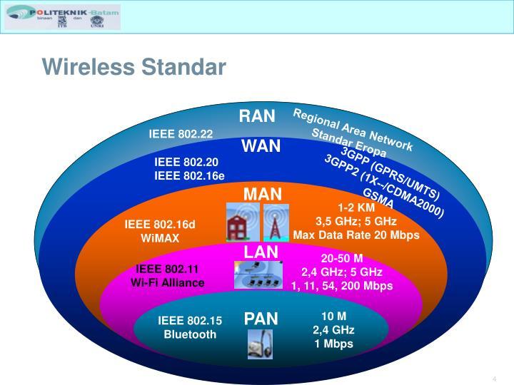 Wireless Standar