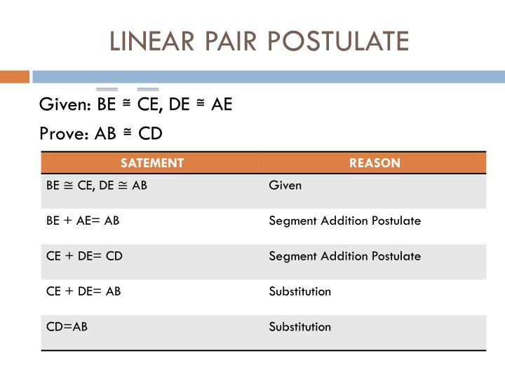 LINEAR PAIR POSTULATE