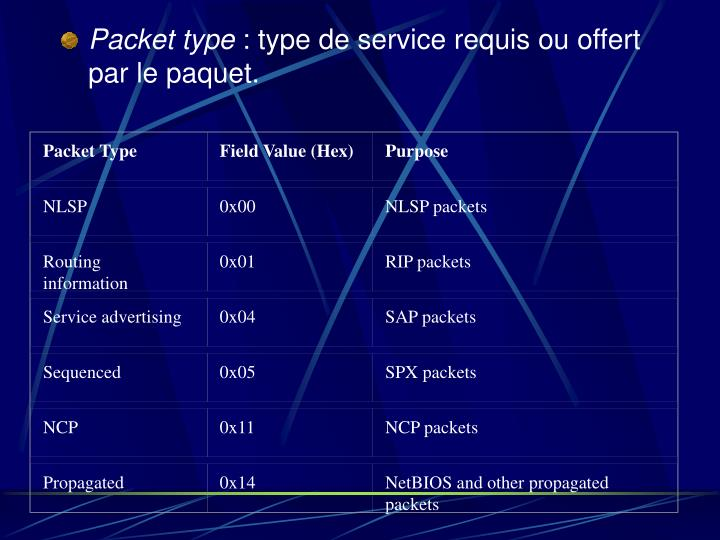 Packet Type