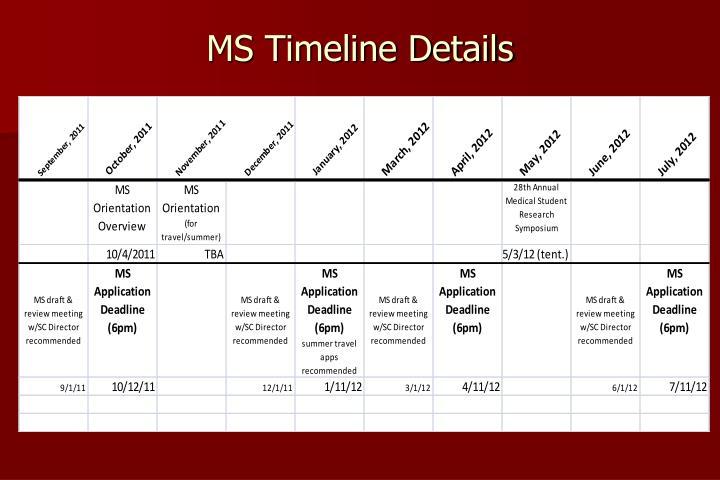 MS Timeline Details