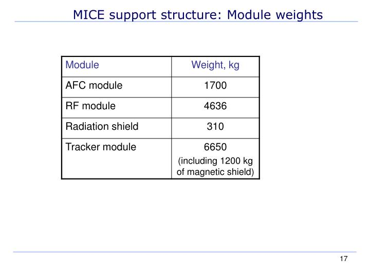 MICE support structure: Module weights