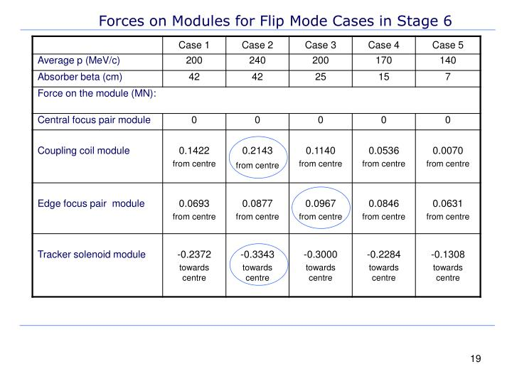 Forces on Modules for Flip Mode Cases in Stage 6