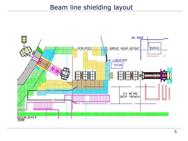 Beam line shielding layout