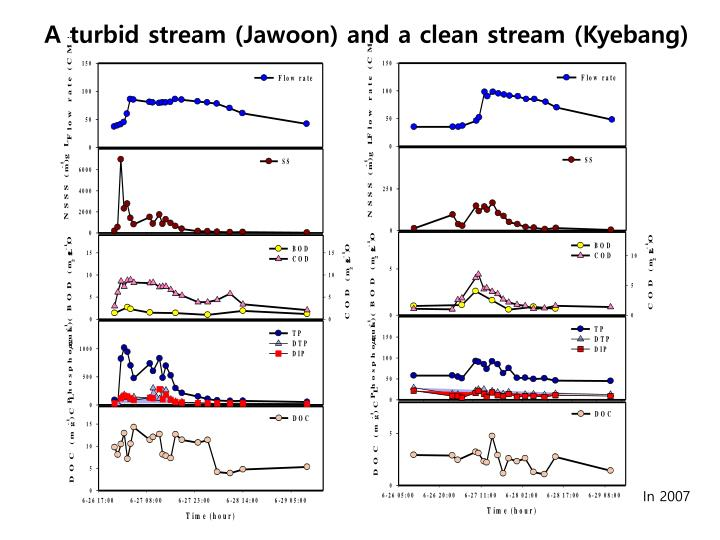 A turbid stream (Jawoon) and a clean stream (Kyebang)