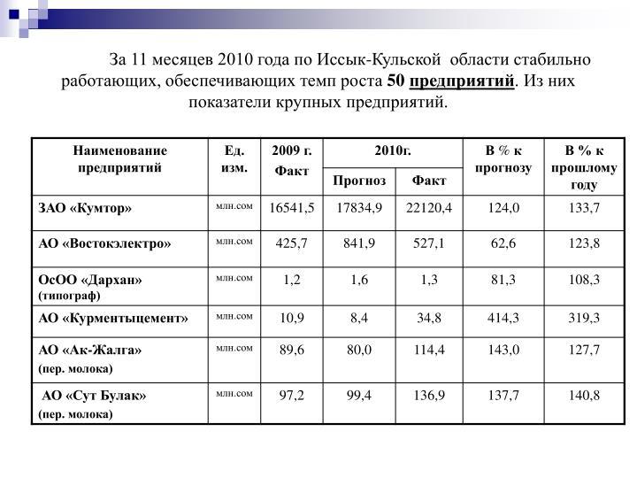 За 11 месяцев 2010 года по Иссык-Кульской  области стабильно работающих, обеспечивающих темп роста