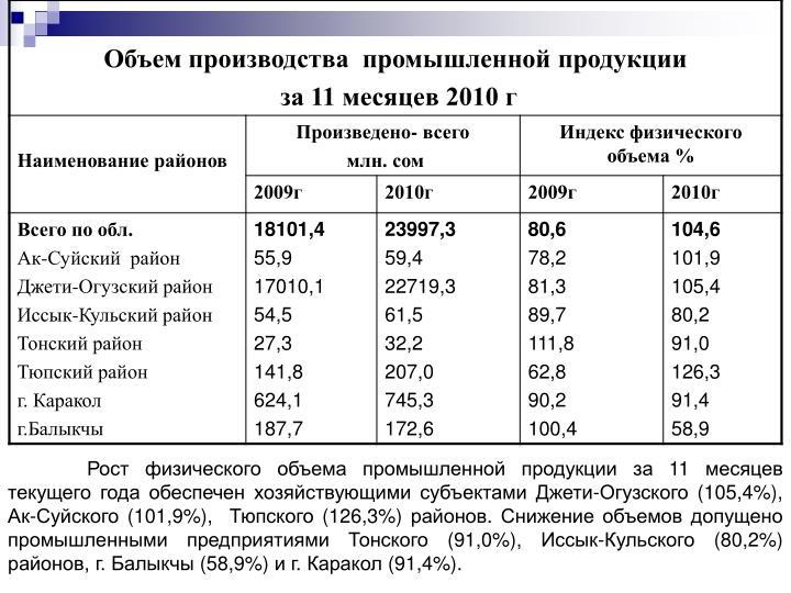 Рост физического объема промышленной продукции за 11 месяцев текущего года обеспечен хозяйствующими субъектами Джети-Огузского (105,4%), Ак-Суйского (101,9%),  Тюпского (126,3%) районов. Снижение объемов допущено промышленными предприятиями Тонского (91,0%), Иссык-Кульского (80,2%) районов, г. Балыкчы (58,9%) и г. Каракол (91,4%).