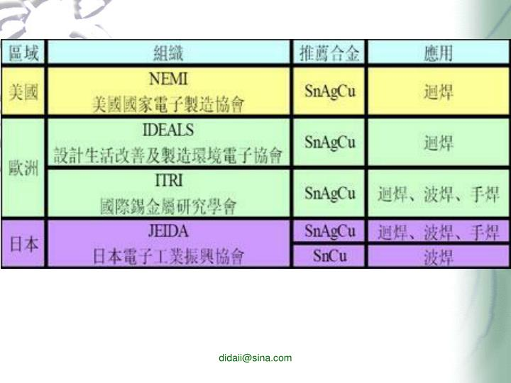 didaii@sina.com