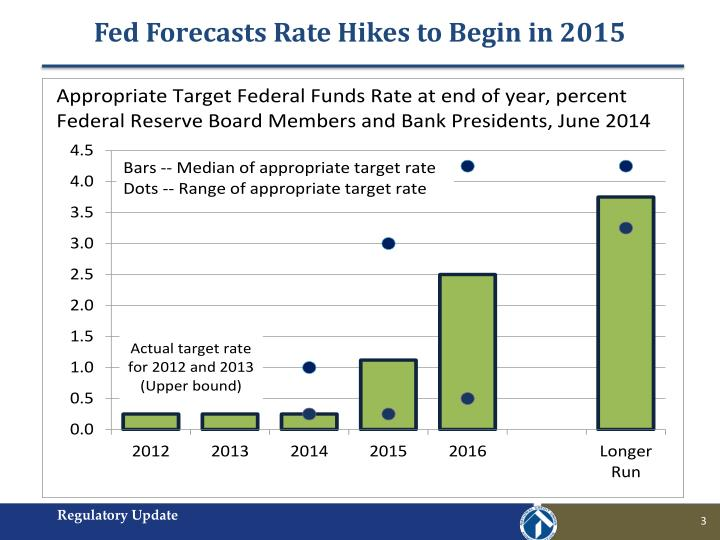 Fed forecasts rate hikes to begin in 2015
