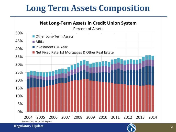Long Term Assets Composition