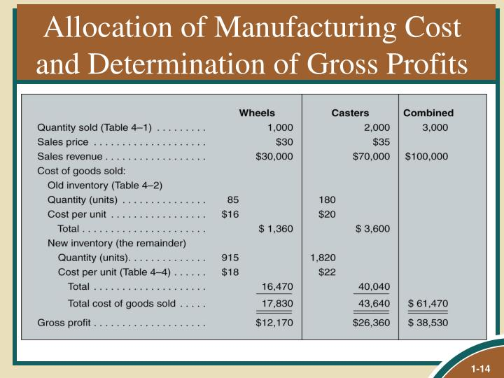 Allocation of Manufacturing Cost and Determination of Gross Profits