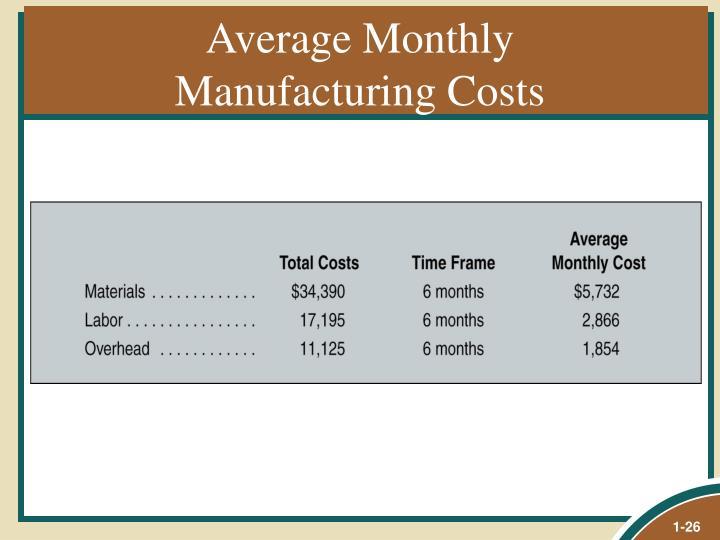 Average Monthly